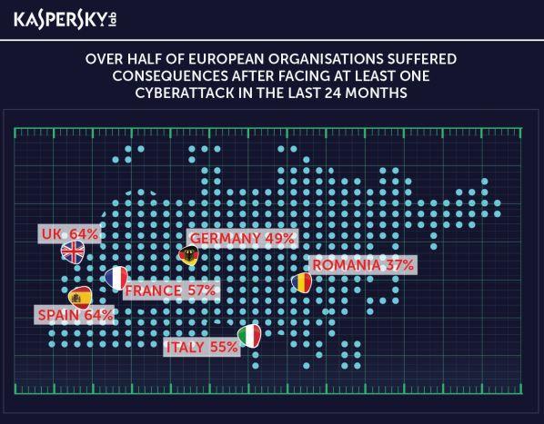 Više od polovine evropskih organizacija pretrpelo posledice izazvane bar jednim sajber napadom u poslednja 24 meseca