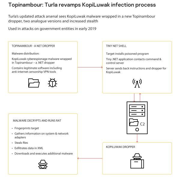 Okusite Topinambour: Hakerska grupa Turla skriva malver u softveru koji se koristi za izbegavanje cenzure interneta