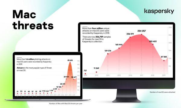 Fišing napadi na korisnike Apple uređaja povećani za 9% i dostigli cifru od 1,6 miliona za manje od godinu dana