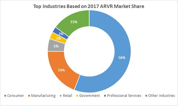 Western European Spending on Augmented and Virtual Reality Forecast to Reach $2.5 Billion in 2017, says IDC